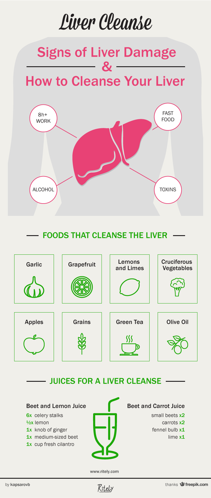 Liver health signs