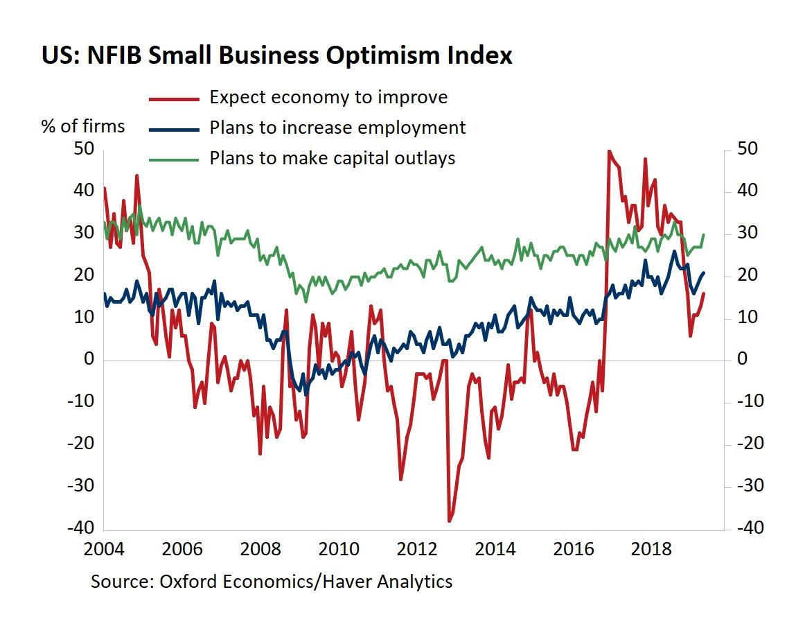 Small Business Confidence Redbook Same Store Sales Growth Slowsbefore Getting Into Small Business Conf Business Confidence Portfolio Management Energy Prices