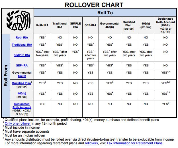 Irs rollover chart personal finance pinterest retirement