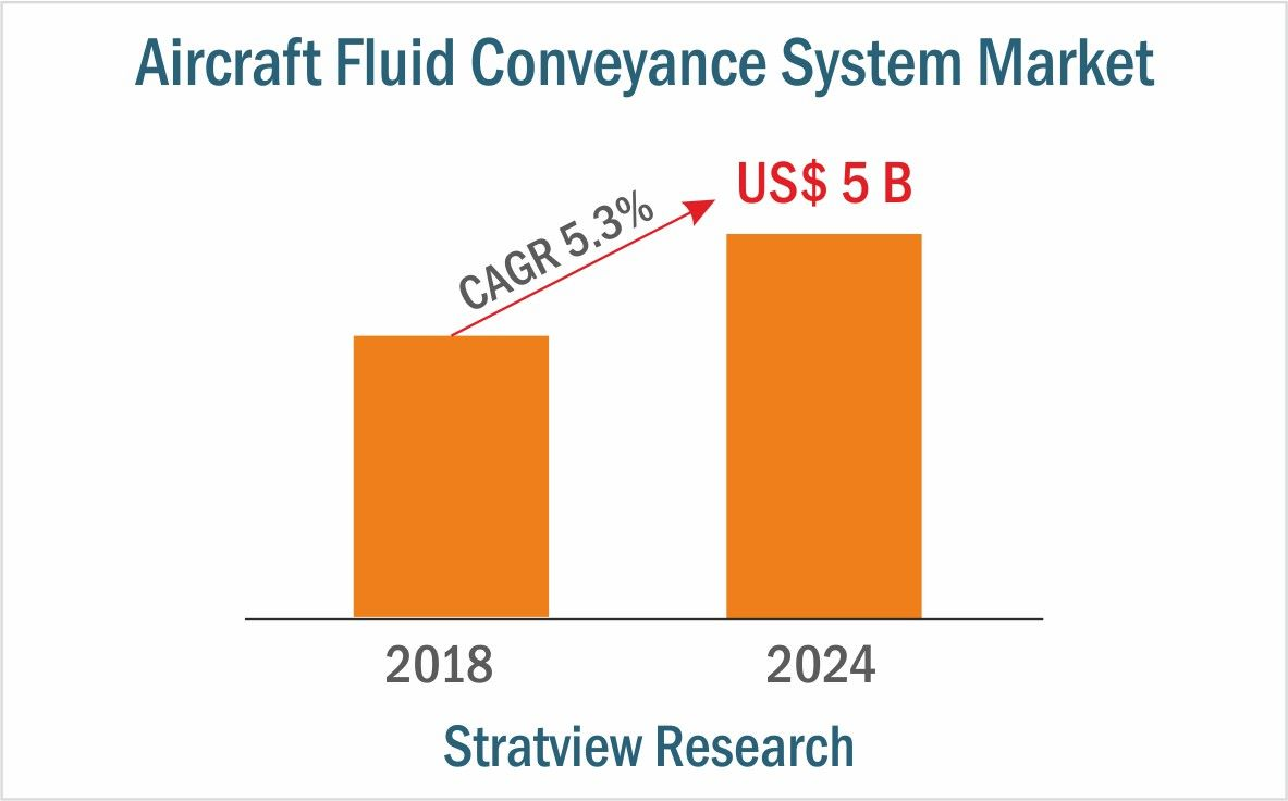 Aircraft Fluid Conveyance System Market Its Impressive Growth And