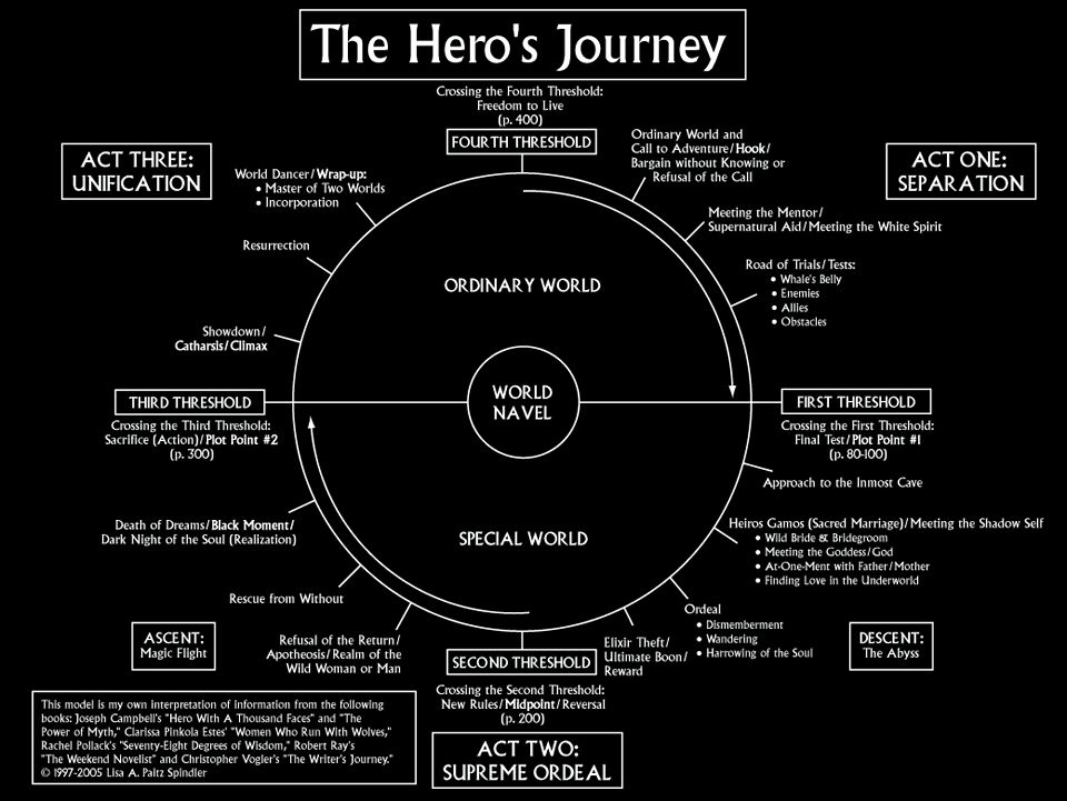 The heros journey star wars essay