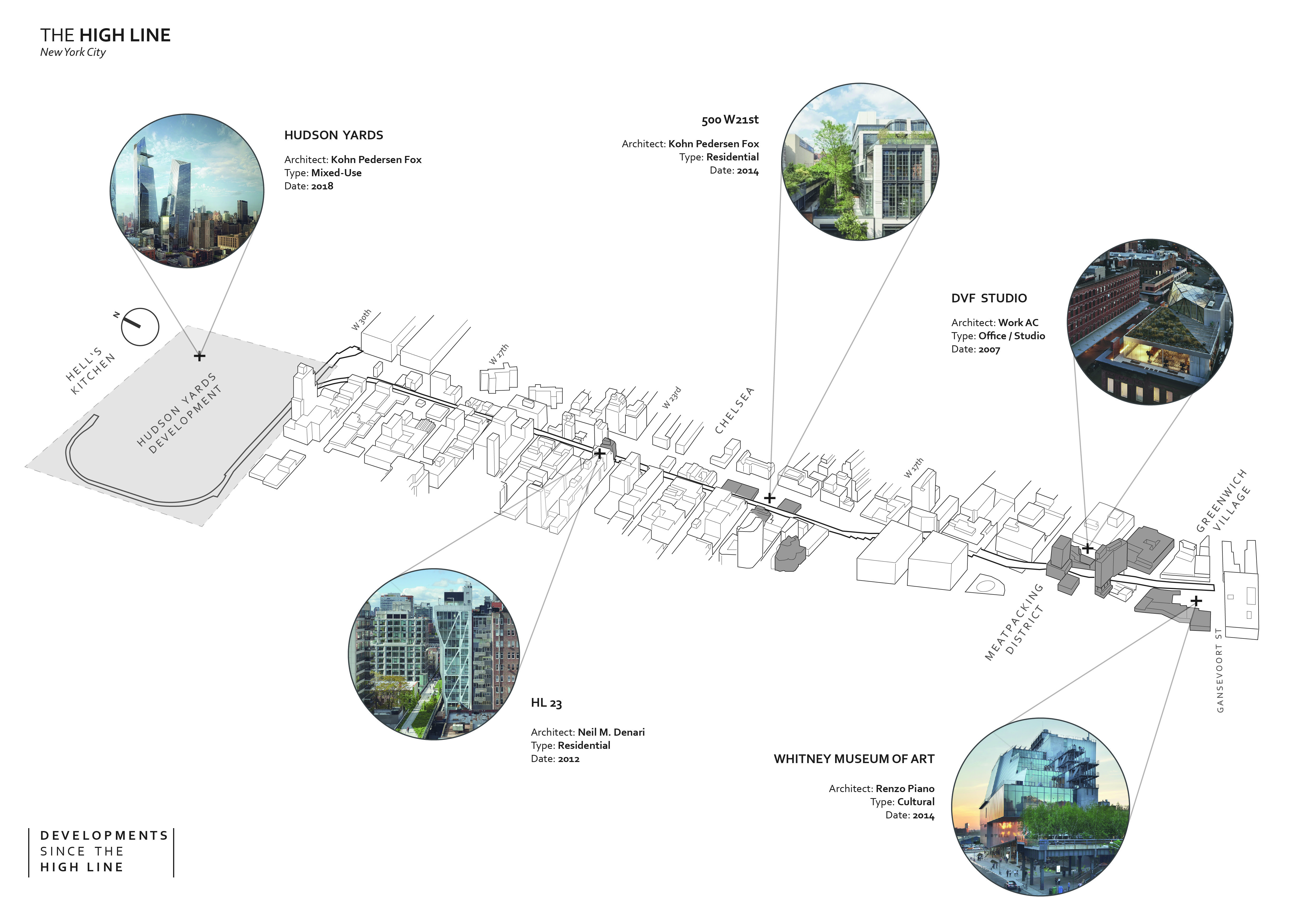 Developments Since The High Line New York