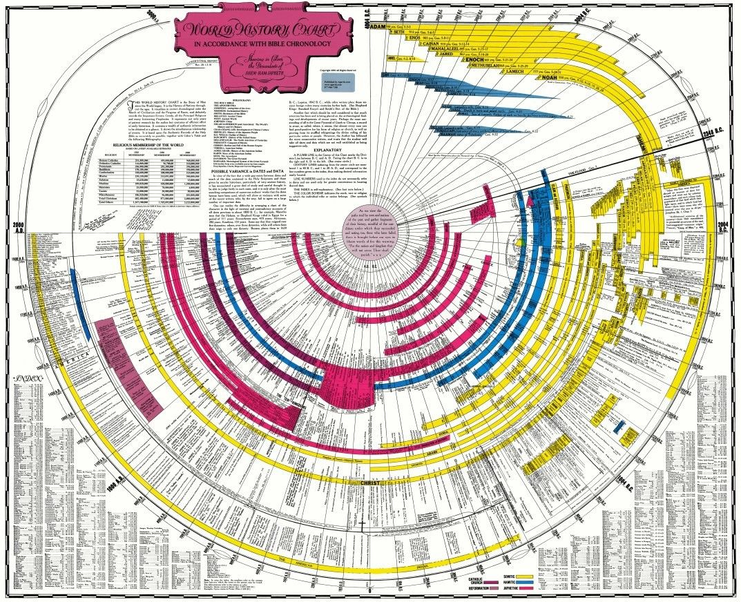 Bible world bible history timeline chart digital pdf the