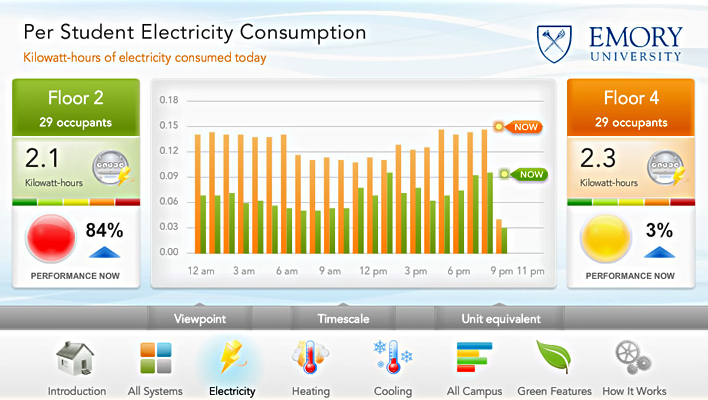 University Electricity Consumption data dashboard