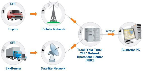 Gps Tracking Systems >> Many Industries Can Get Benefit By Gps Tracking System Get