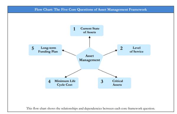 Machine Learning: Enhancing Water Main Asset Management ...