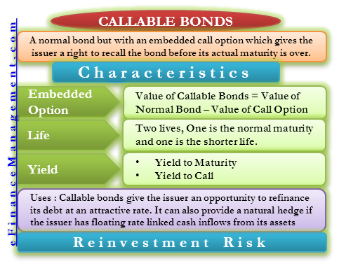 Callable Bonds Finance Investing Financial Strategies