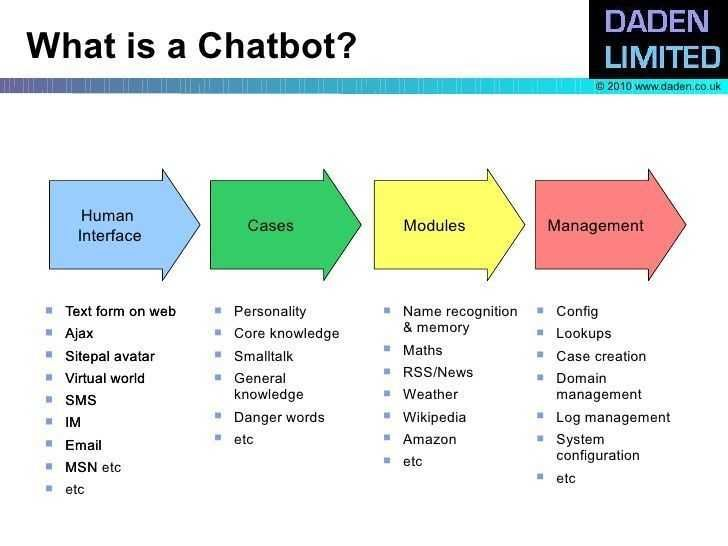 Pin By Webzoly On Chat Bot Chatbot Machine Learning Chatbot Design