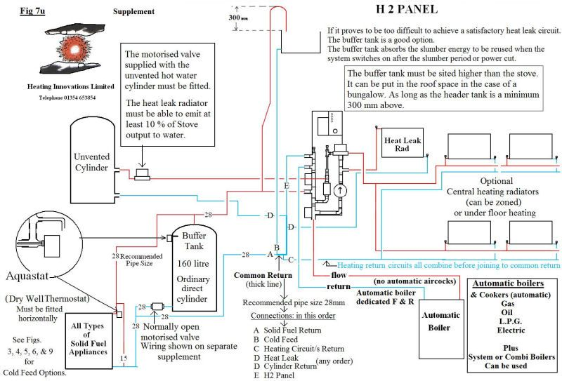H2 unvented cylinder | My future home | Pinterest | Future