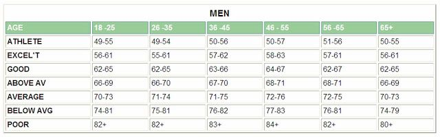 What Is Your Resting Heart Rate Men Resting Heart Rate Chart