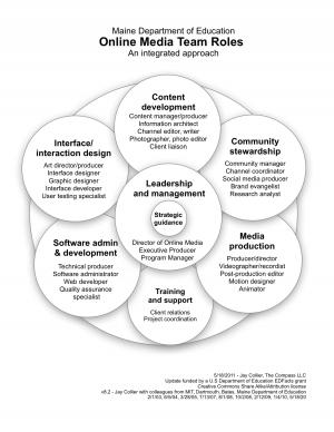 Online Media Team Roles Digital Marketing Interactive Design Website Design