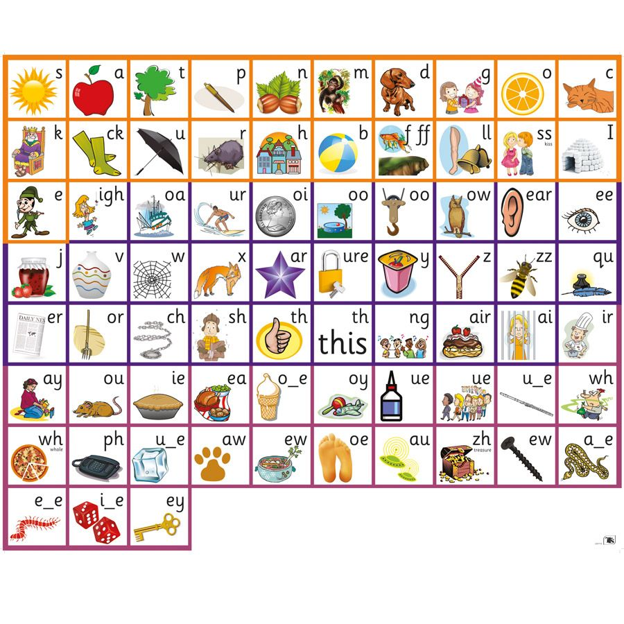 Image result for 44 phonics sounds chart
