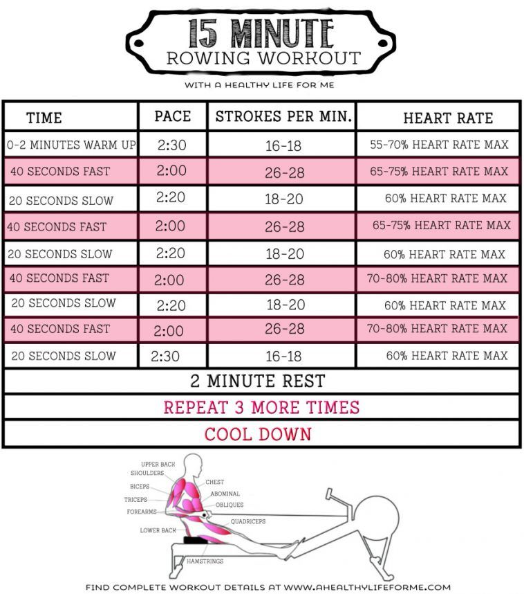 HIIT Rowing Workout