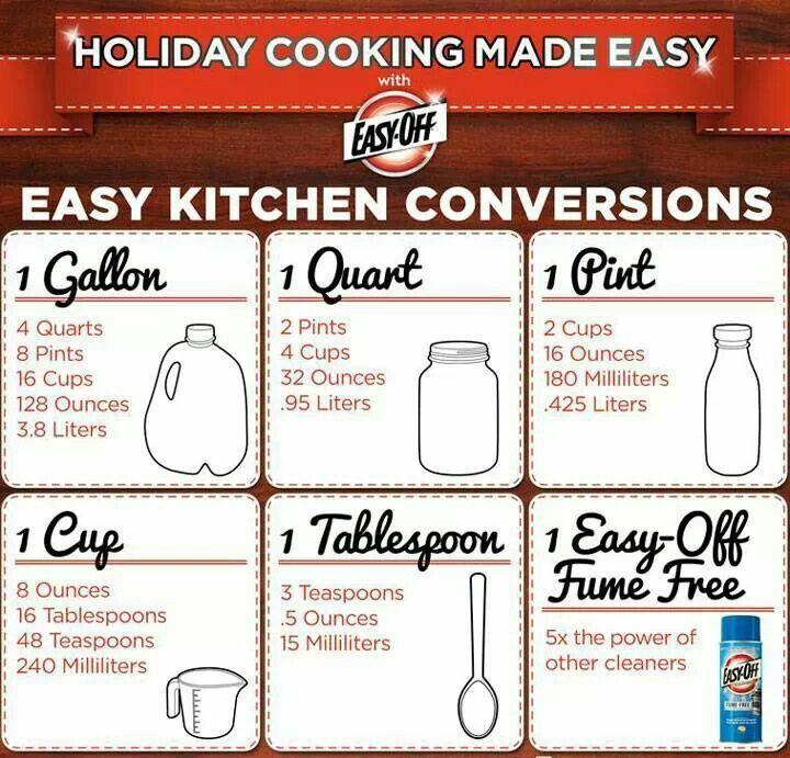 Conversion chart kitchen conversion cooking
