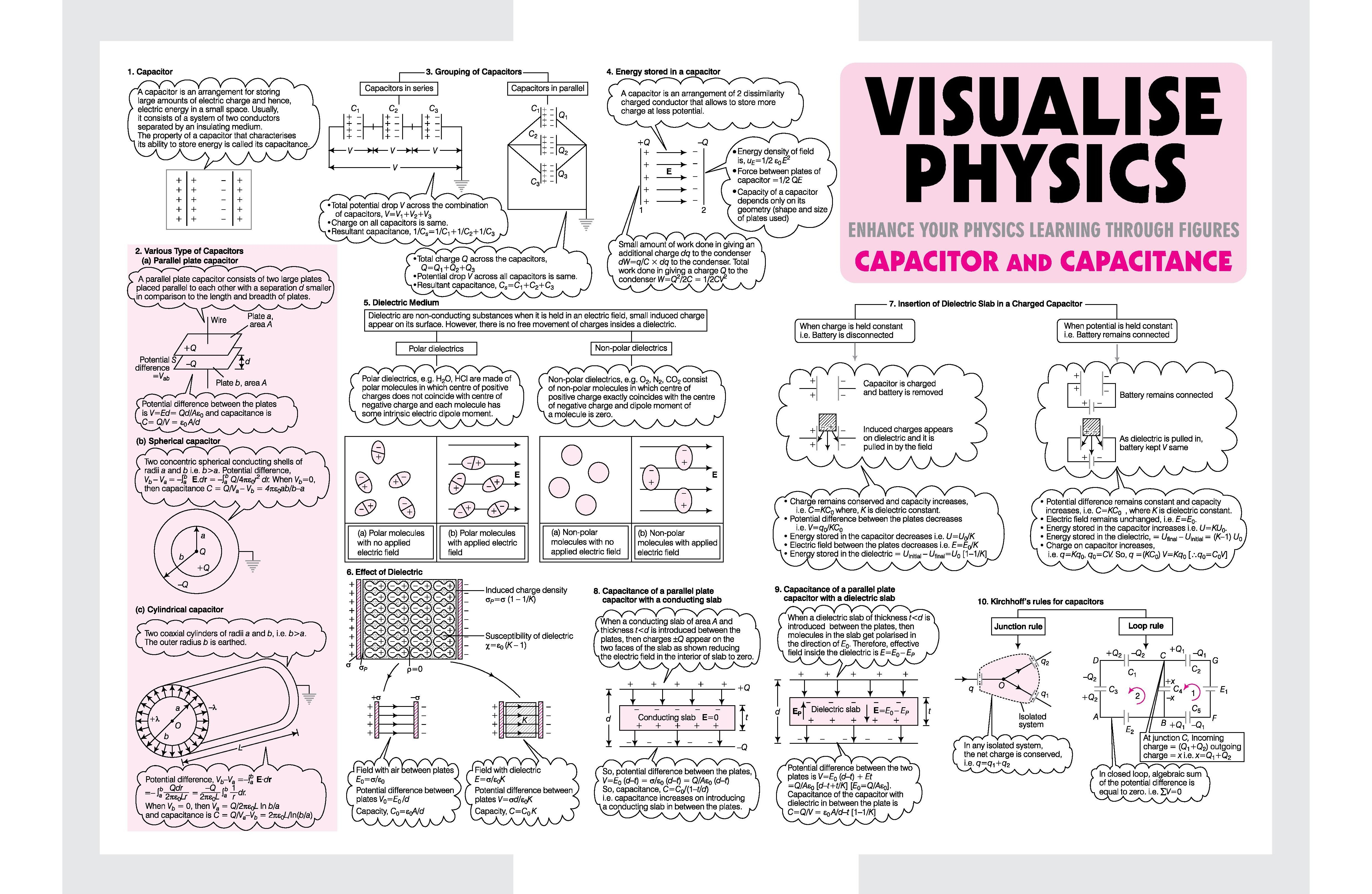 Capacitor And Capacitance Visualize Physics Arihant Physics Spectrum Magazine Jeemain Jeeadvanced Physics Notes Physics Concepts Physics Lessons