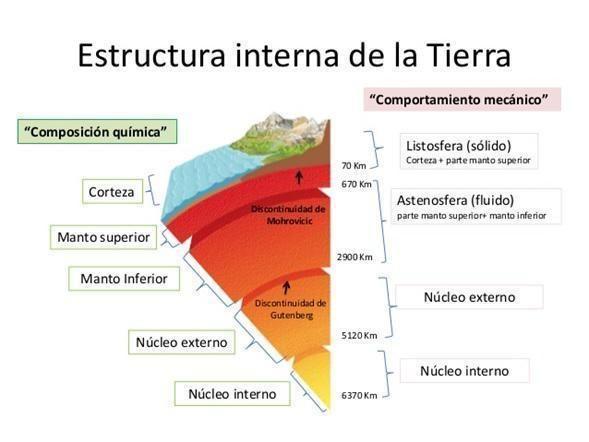 Las Partes De La Tierra Internas Y Externas La Corteza