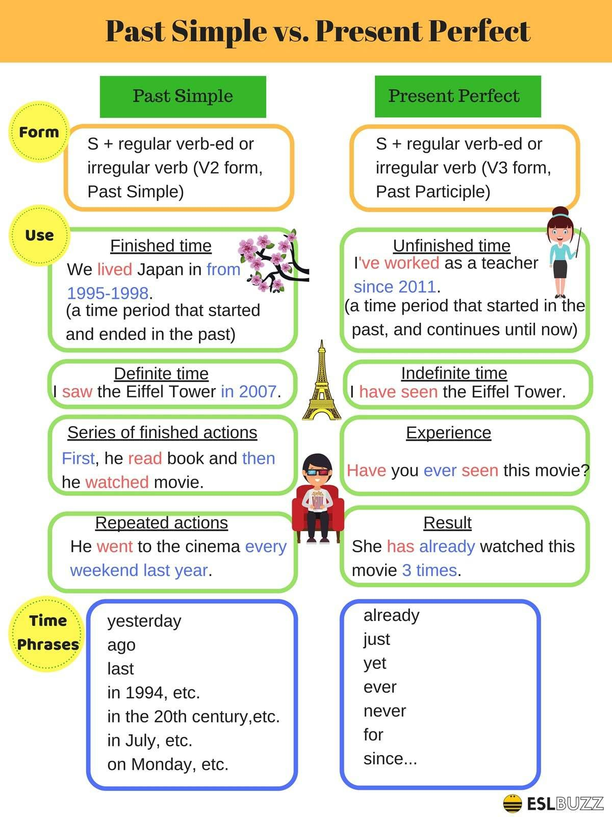 English Tenses Past Simple And Present Perfect