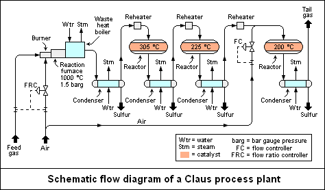Clauss Process  Chemical  Engineering    Chemical