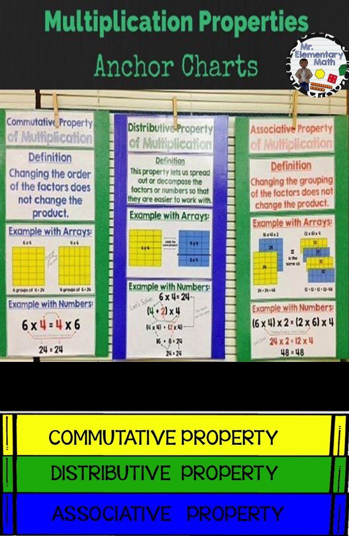 Multiplication Properties Charts Commutative Associative And Distributive Teaching Math Elementary Math Math Properties Addition is associative means