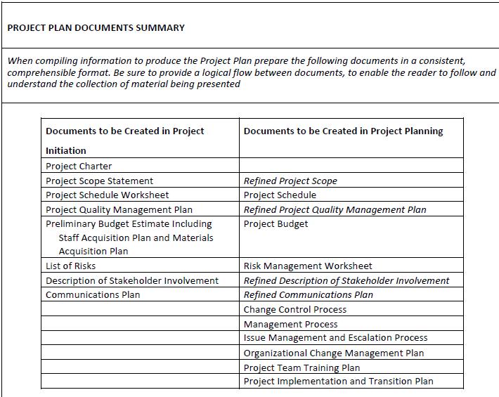 Project Management Documentation Structure | Work Ideas