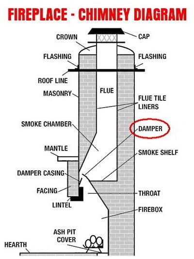 Fireplace Fills House With Smoke What To Check Chimney Design