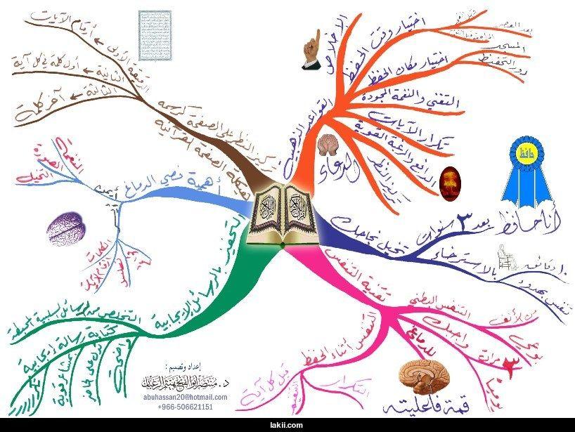 دورة في كيفية استخدام الخريطة الذهنية والتعلم فى التركيز منتديات الجلفة لكل الجزائريين و العرب Islam Quran Quran Verses Islam