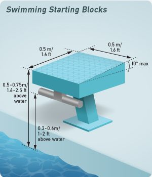 check out this guide for official swimming pool dimensions and markings