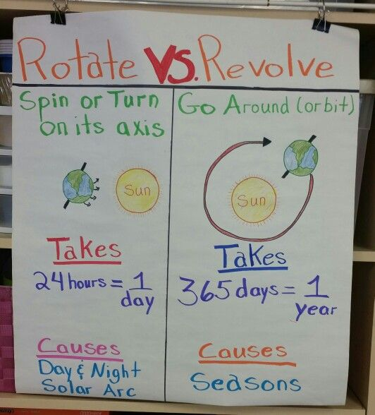 Image result for science anchor charts