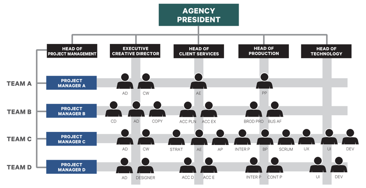 Advertising Agency Organization  Organizations Chart And Creative