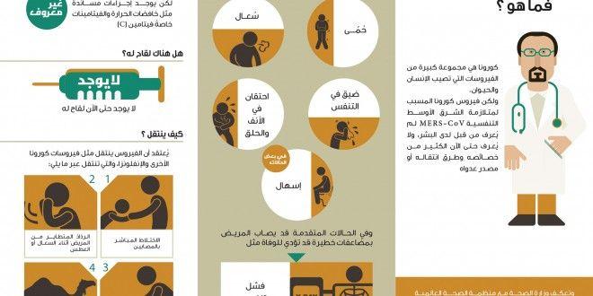 فيروس كورونا الأعراض والعلاج وكيف ينتقل وزارة الصحة السعودية Boy Photography Poses Boy Photography Health Info