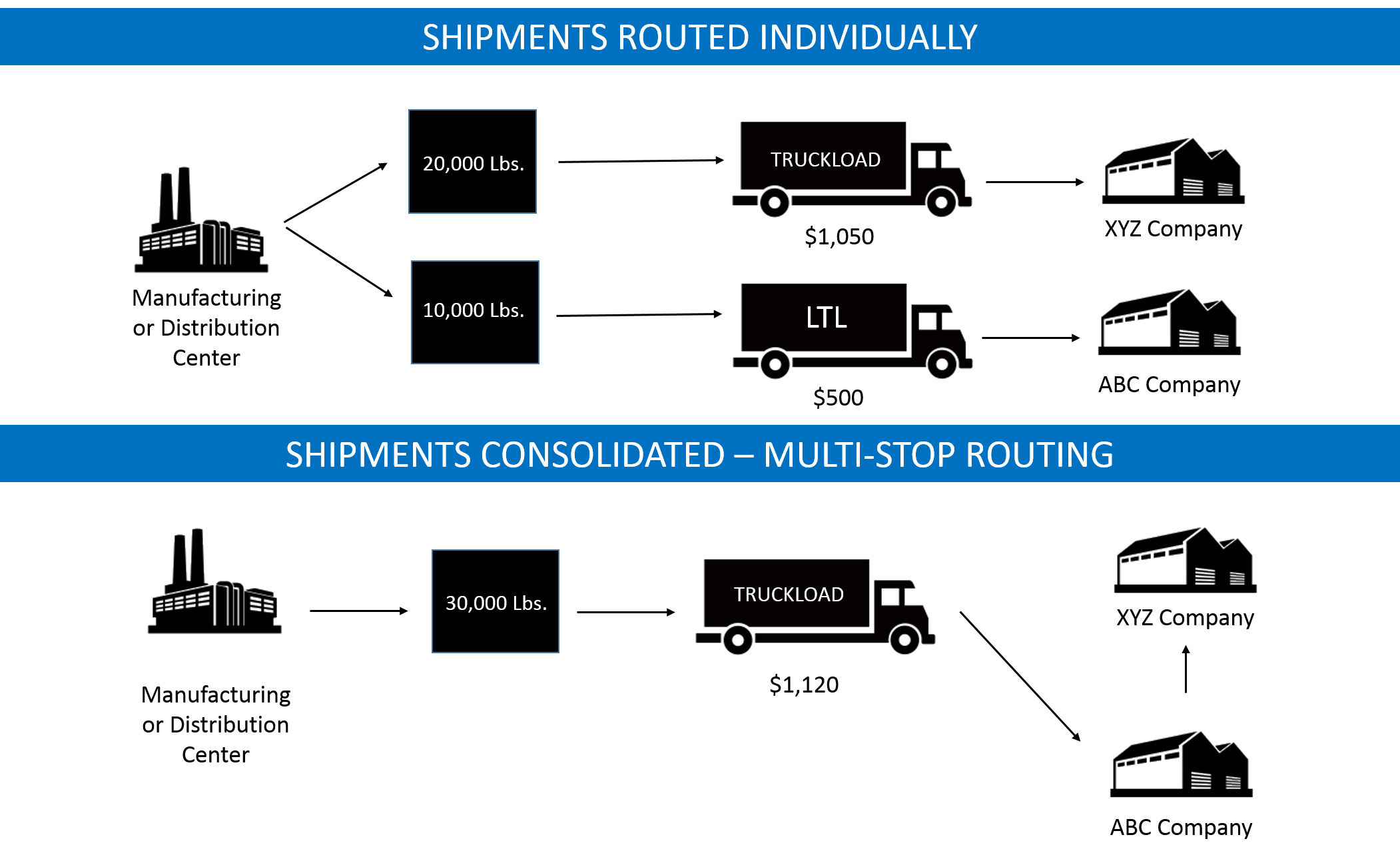 Transportation Consolidation Programs Reduce Freight Spend