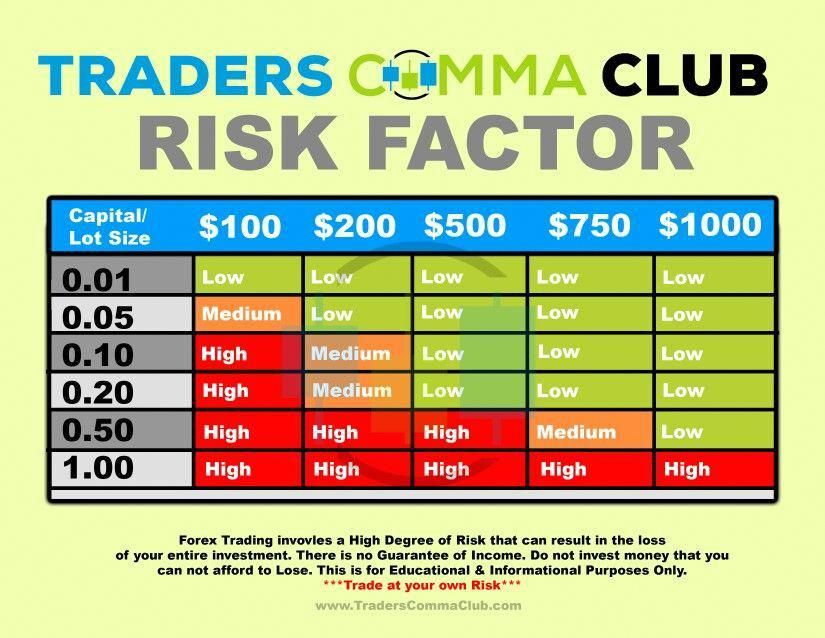 Risk Factor Forextrading Forex Thebasics Learn Forex Trading
