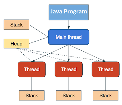 Thread Code And Data How A Multithreading Java Program Run