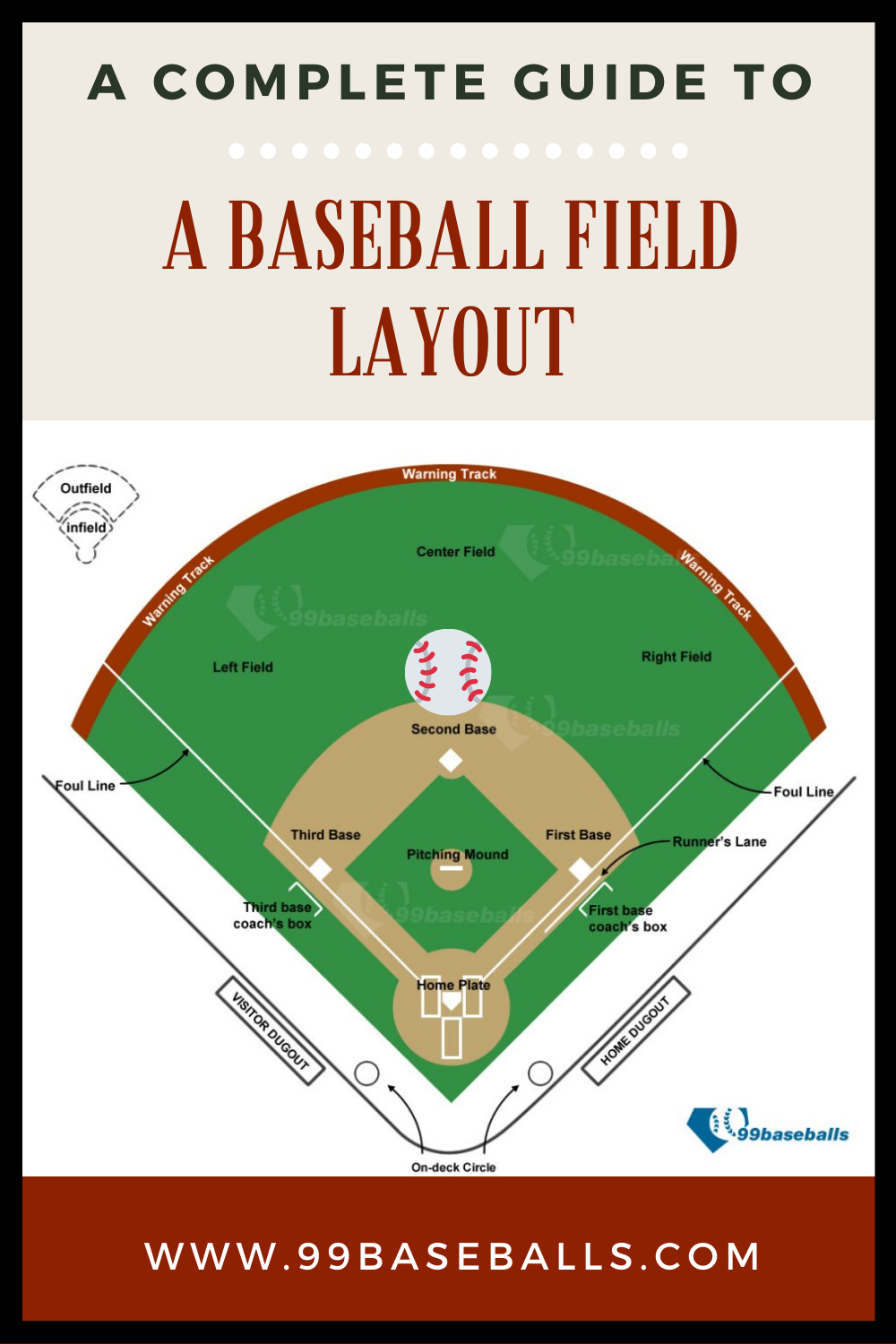 A Complete Guide To A Baseball Field Layout Baseball Field Baseball Team Mom Baseball