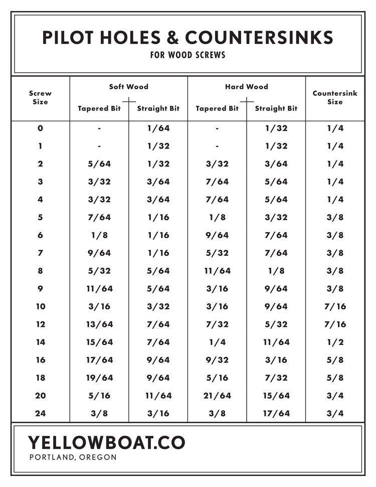 UK Screw Sizes: A Simple Guide |Metal Screws Chart