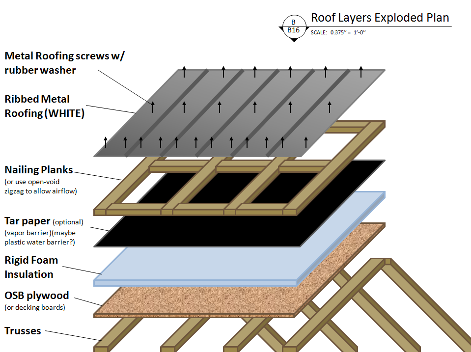 Image Result For Metal Roof Layers Exploded Plan Metal Roof Roof Design Rigid Foam Insulation