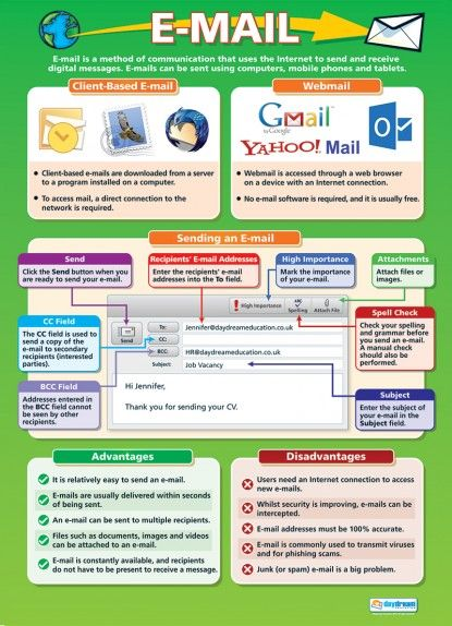 E-Mail | Computing Educational School Posters | Computers ...