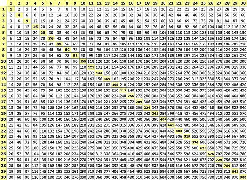 Multiplication Charts From 1 100 Multiplication table chart 1-100 - multiplication table