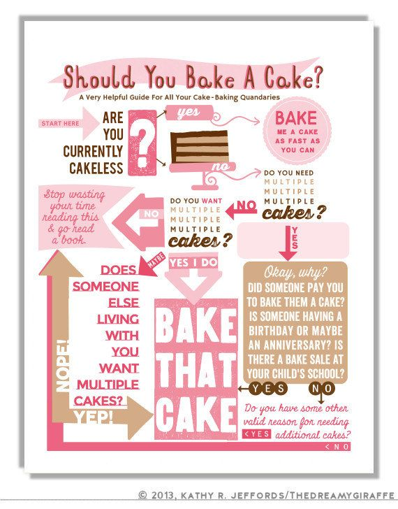 Funny Kitchen Art Decor Baker Gift Idea Bake A Cake Flow Chart