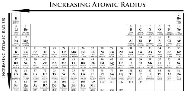 Atomic radius trend ikg periodic table pinterest periodic atomic radius trend ikg urtaz Choice Image