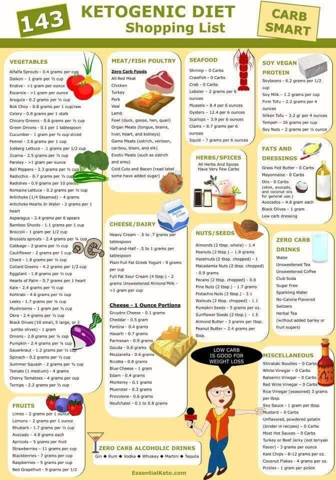 lista de compras de alimentos de dieta keto