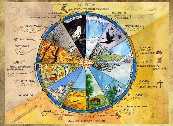 Wheel of the Year The Pagan Musings added a new photo. | Book of shadows,  Medicine wheel, Wiccan