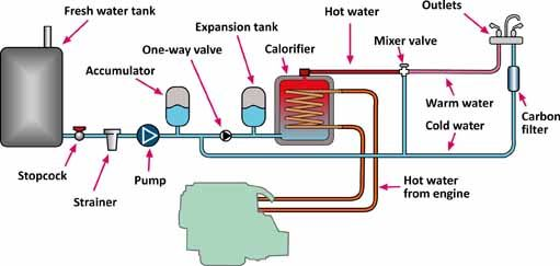 boat water system diagram everything wiring diagram Electronic Circuit Diagrams