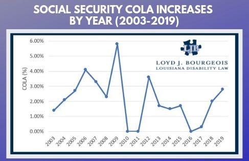 COLA announced. 1.6 increase in Social Security checks