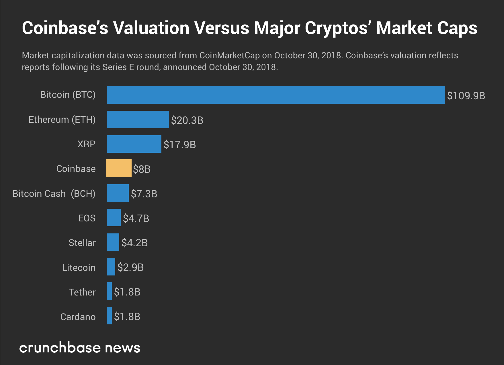 Coinbase Is Now Worth More Than All But Three Cryptocurrencies