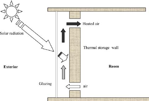 Fig 6 Schematic Diagram Of Thermal Storage Wall E G Trombe Wall Trombe Wall Passive Solar Design Solar Architecture