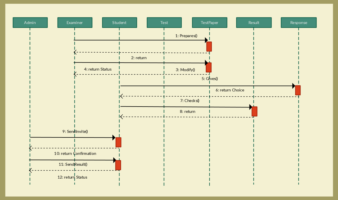 medium resolution of online examination sequence diagram template edit this sequence diagram template with just one click