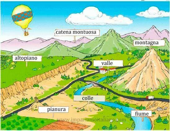 Il paesaggio naturale Perfeziona il tuo italiano con wwwimpariamoitalianocom  Learning