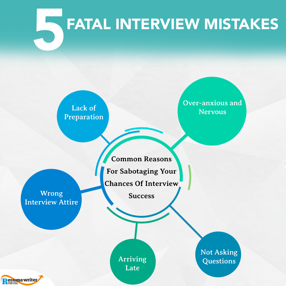 Biggest Job Interview Mistakes You Should AvoidInterviewtips