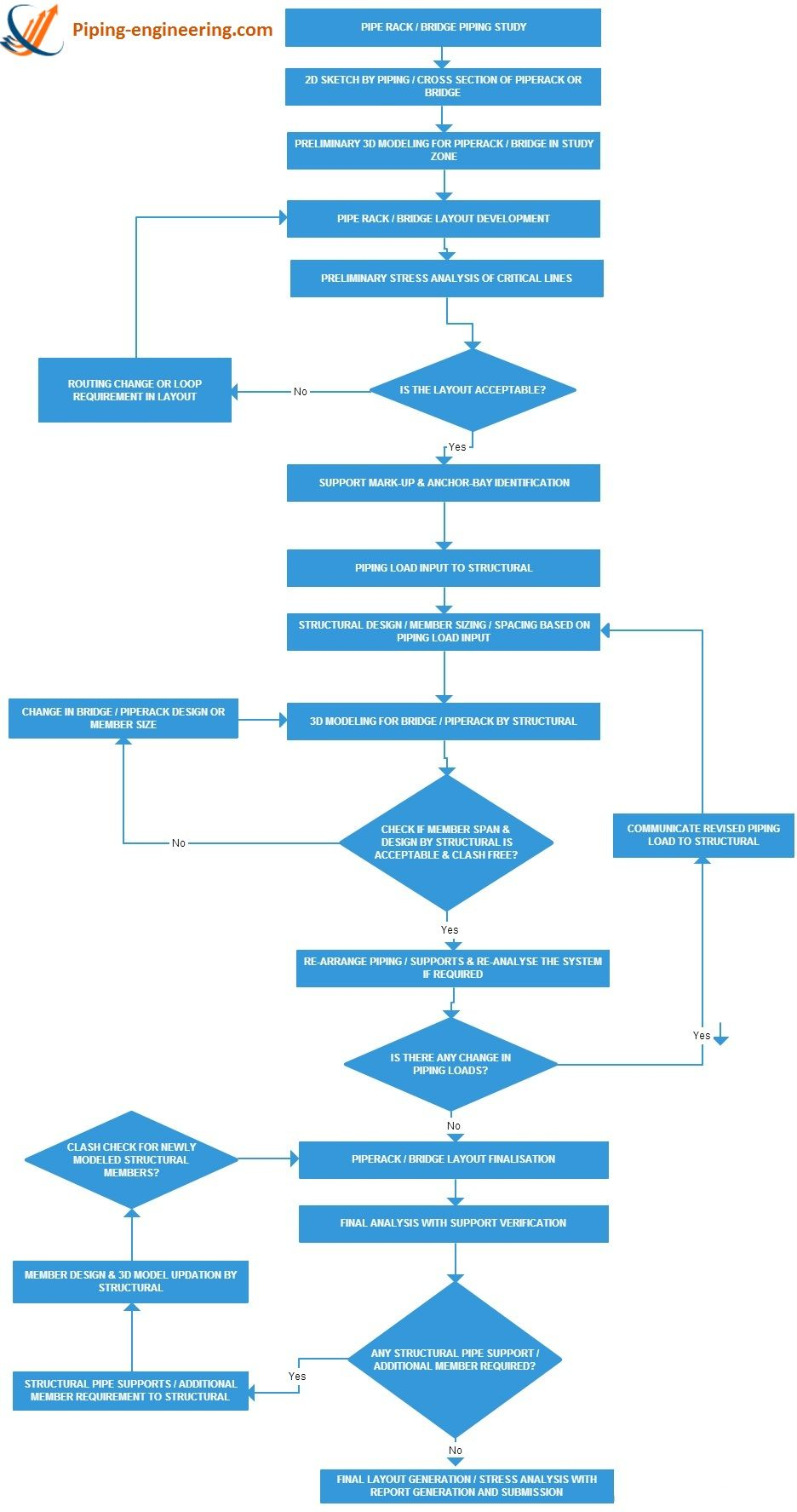 flow chart design ��������������� google tool for sdlc